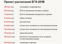 Минобрнауки опубликовало проект расписания ЕГЭ -2018