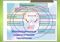 Учебные программы и методики для начальной школы.