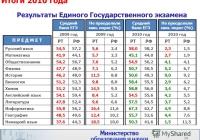 Сравнительные итоги ЕГЭ за 2010 год