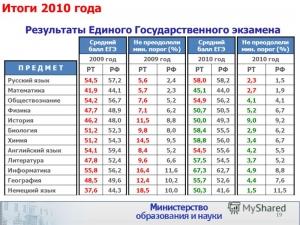 Итоги ЕГЭ 2010