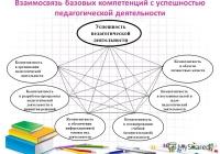 В 2018 году Рособрнадзор продолжит апробацию модели оценки компетенций учителей