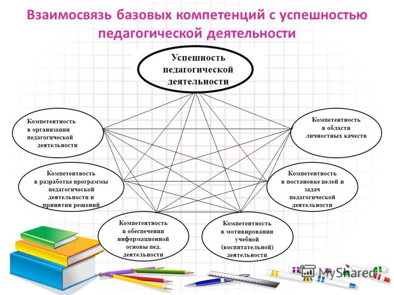 апробация модели оценки компетенций учителей