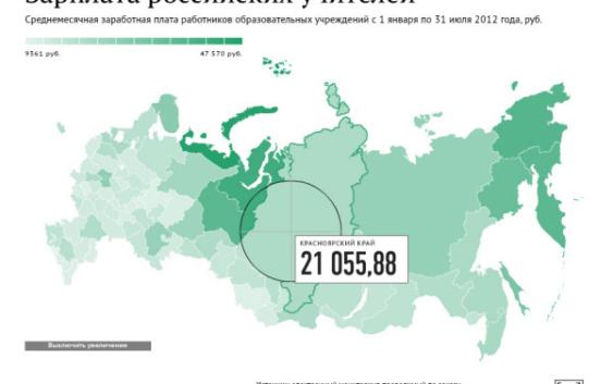 зарплата учителей в регионах России