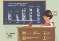 Почти половина школьных учителей вынуждены подрабатывать дополнительно