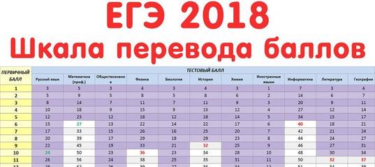 шкала переводов баллов в ЕГЭ