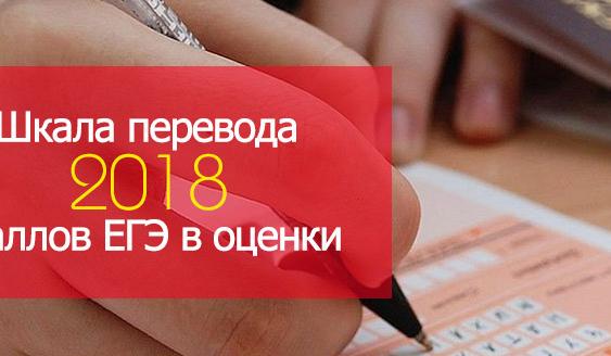 шкала перевода баллов егэ 2018 в оценки