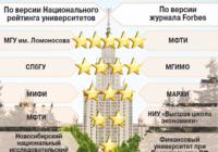 В топ-100 лучших вузов России по версии RAEX попали три воронежских университета