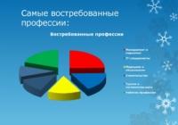 Самые перспективные профессии, для получения которых необходимы результаты ЕГЭ по трем предметам: математика, русский язык и обществознание.