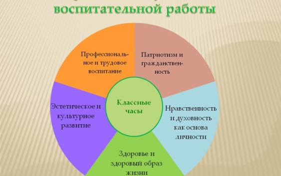 Программы воспитательной работы школы