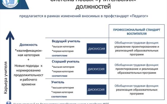 Система новых должностей учителя