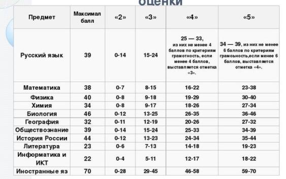 Шкала переводов баллов в оценки 2019