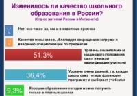 Качество образования в России за последние десять лет упало на 61%