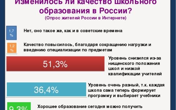 качество образования в России