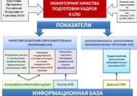 Утверждены показатели, характеризующие общие критерии оценки качества образовательной деятельности в сфере СПО