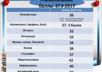 В Рособранадзоре сравнили результаты ЕГЭ по разным предметам  за три последних года