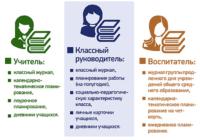 Для учителей в школах оставят четыре отчетных документа
