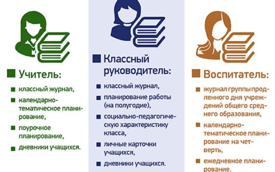 перечень документов, которые обязан заполнять учитель в 2019 году