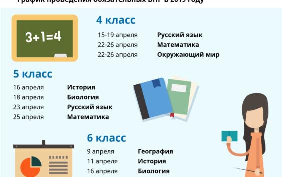 данные проверочных работ в школах