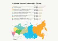 Вакансии для учителей в Воронеже оказались с самым низким уровнем зарплаты по стране