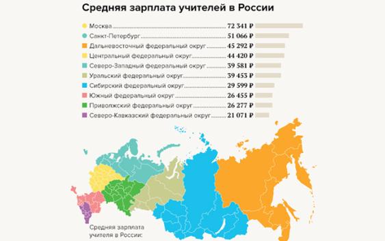 зарплаты для учителей в Воронеже