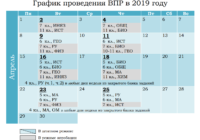 Об изменениях в проведении ВПР в этом учебном году