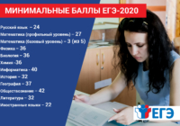 УУтверждены минимальные баллы ЕГЭ для каждого вуза на 2020/2021 учебный год