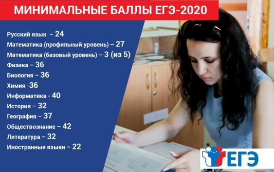 минимальные баллы ЕГЭ на 2020/2021 учебный год