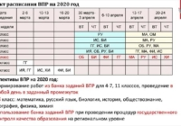 Проект расписания Всероссийских проверочных работ на 2019/2020 учебный год