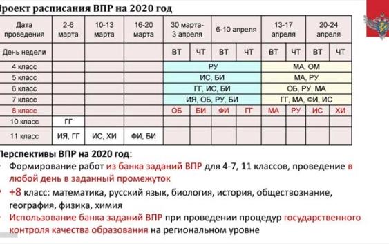 Проект расписания Всероссийских проверочных работ 2019-2020
