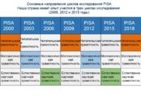 Подведены и опубликованы результаты исследования PISA-2018