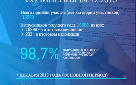 итоговое сочинение 2019 результаты