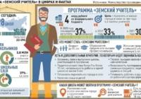 Запущен Всероссийский единый информационный портал для участников программы «Земский учитель»