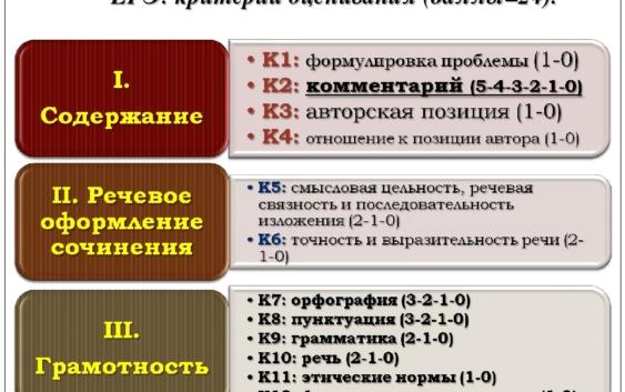 критерии оценивания сочинения в ЕГЭ по русскому языку