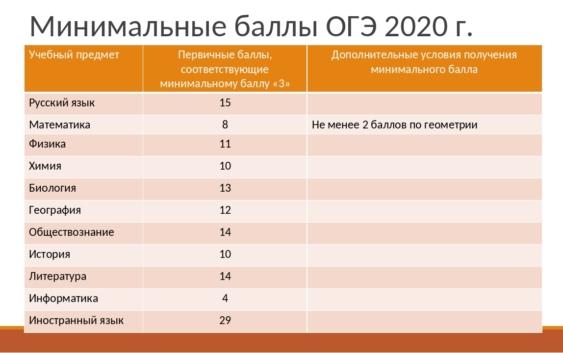 огэ шкала баллов 2020