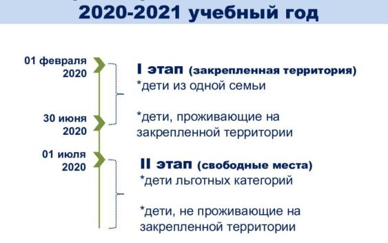 сроки приемной кампании 2020