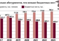 Из-за коронавирусной эпидемии увеличится количество бюджетных мест в вузах России