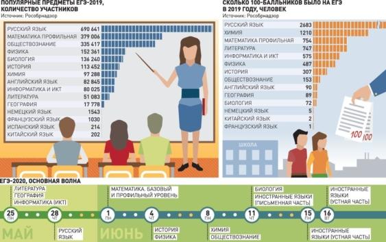 Сколько предметов будут сдавать выпускники 2020 на ЕГЭ?