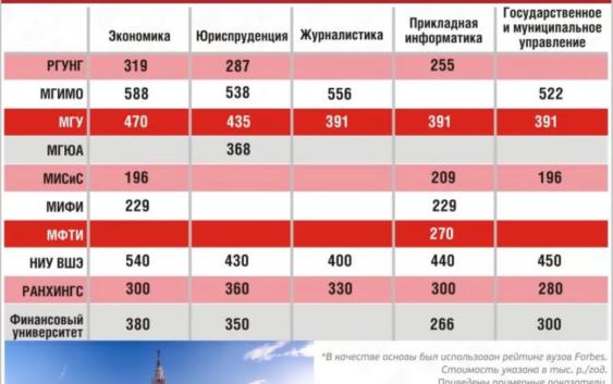 стоимость обучения в вузах россии 2020