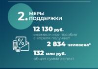 Программы переобучения для россиян, потерявших работу в период пандемии