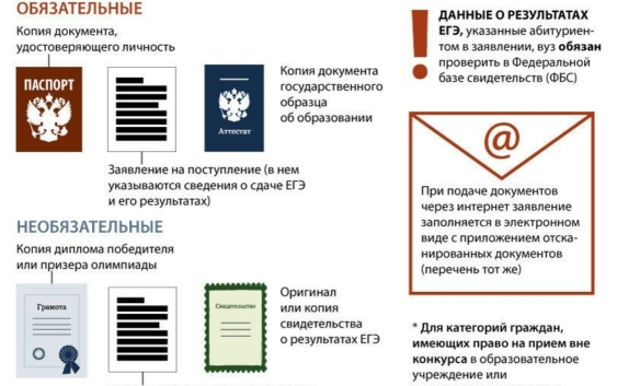 Какие документы нужно подавать для поступления в вуз?